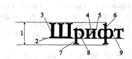 Основные элементы построения букв